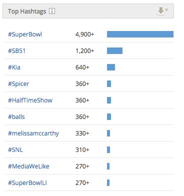 Kia Hashtags