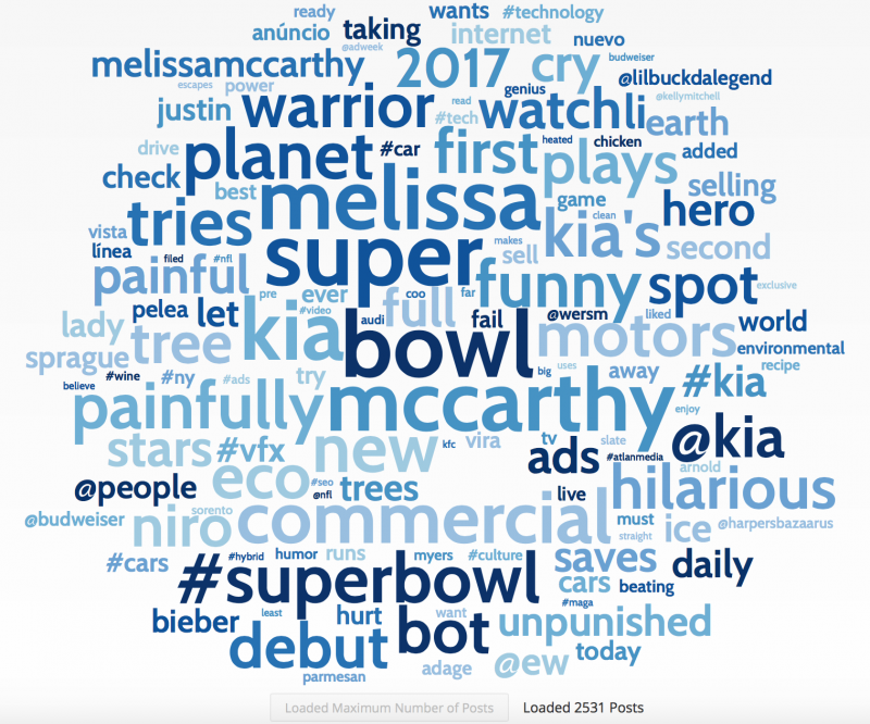 Kia Wordcloud