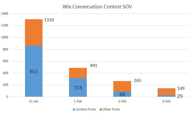 wix graph