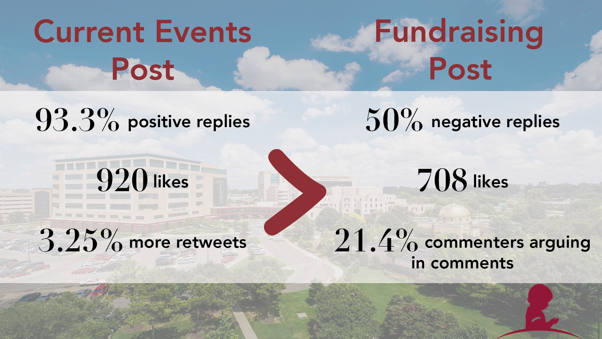 St. Jude's – Fundraising Posts: Most need, least engagement