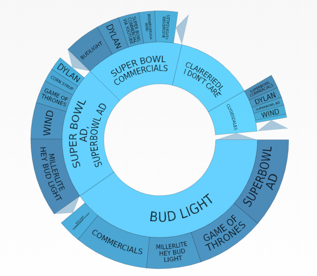 Super Bowl LIII – Dragons overshadow Clydesdales in battle of beer brothers Budweiser, Bud Light