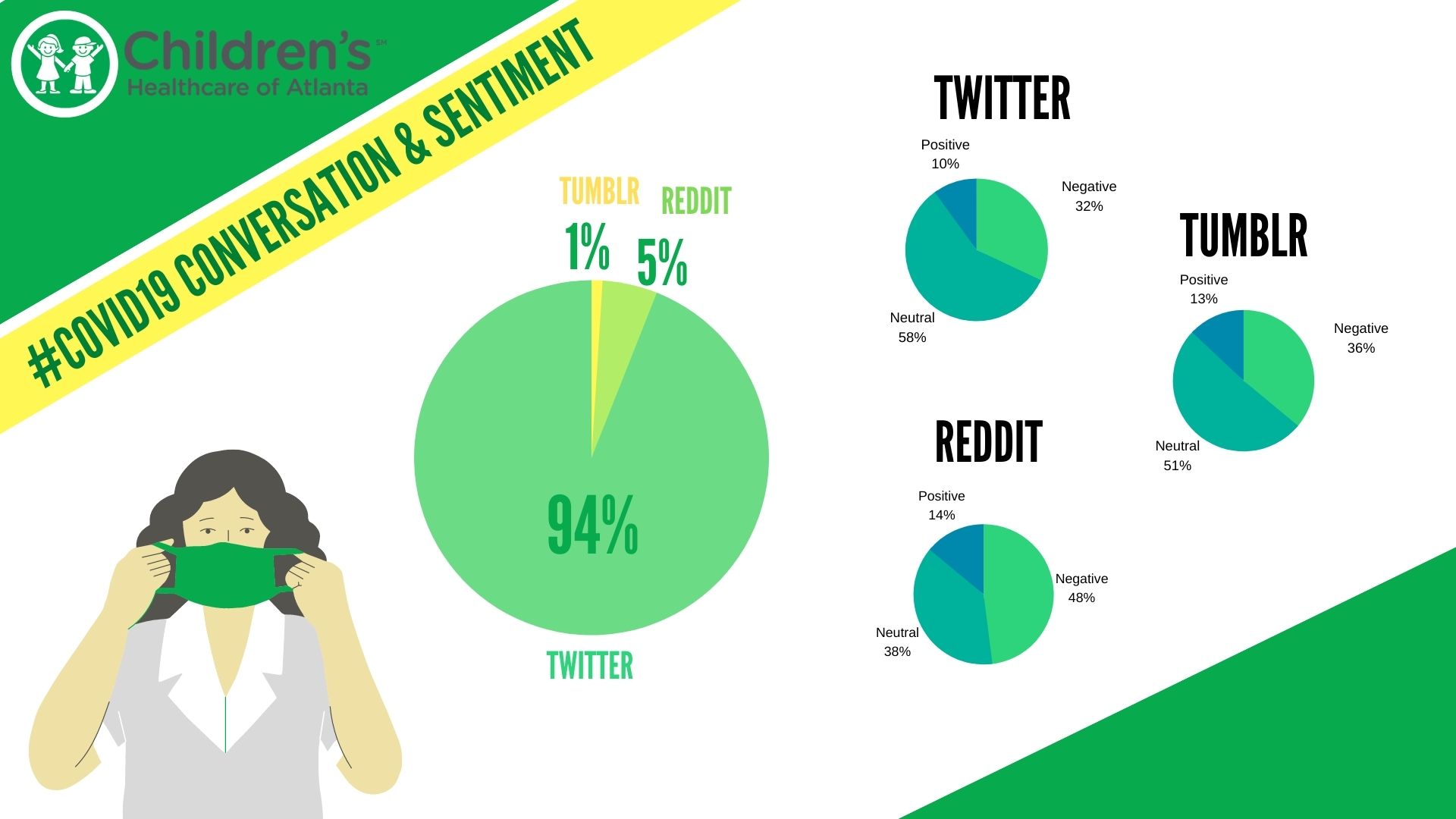 CHOA: Twitter Took Up To 94% of The Conversation