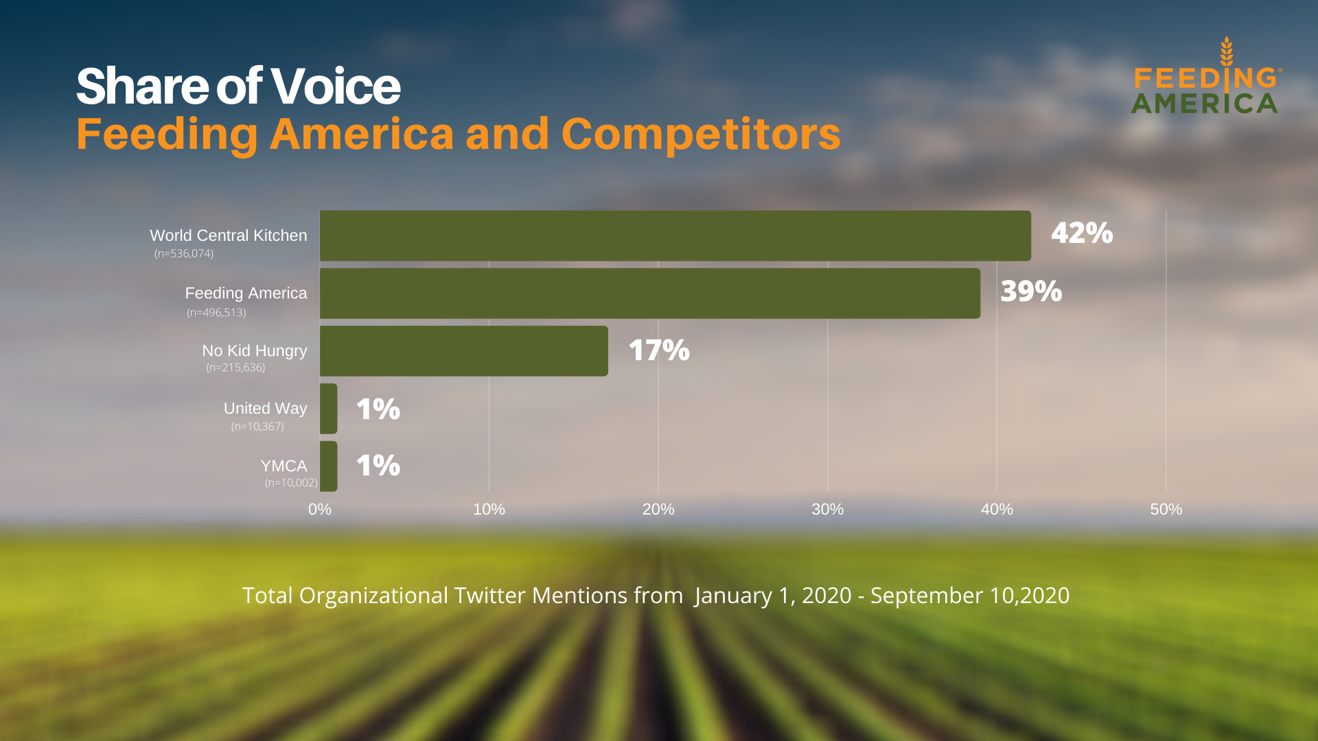 Influencers Plays A Crucial Role In Feeding America's Social Media Activities