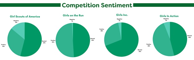 "Girl Scouts of America Dominated The Overall ""Social SOV"""