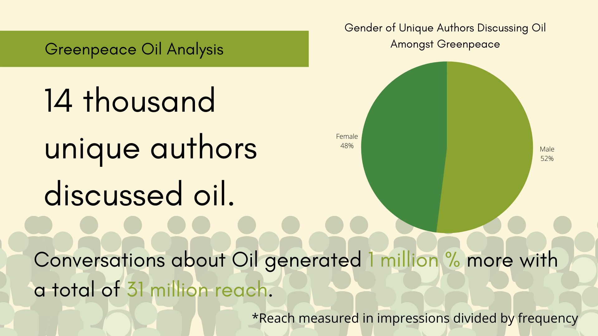 14k Unique Authors of Green Peace Are Talking About Oil Reaching out to 31 Mil.