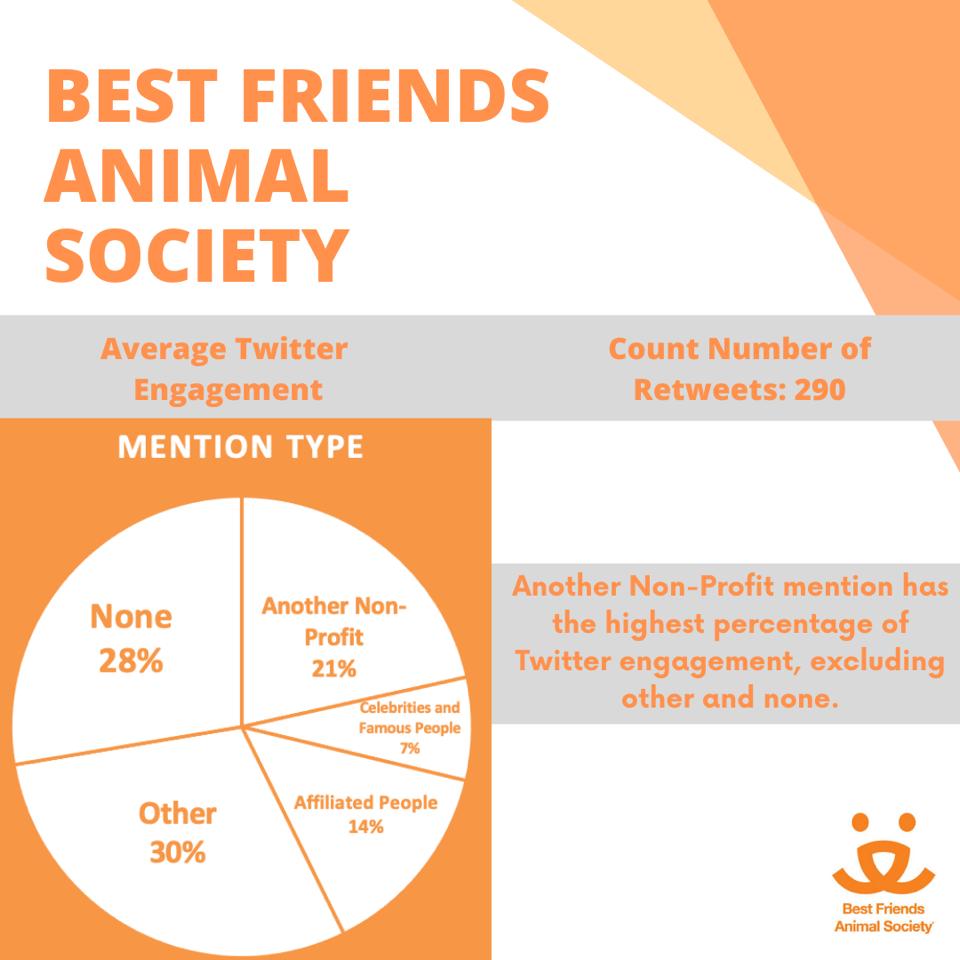 Best Friends Animal Society's Twitter Activity