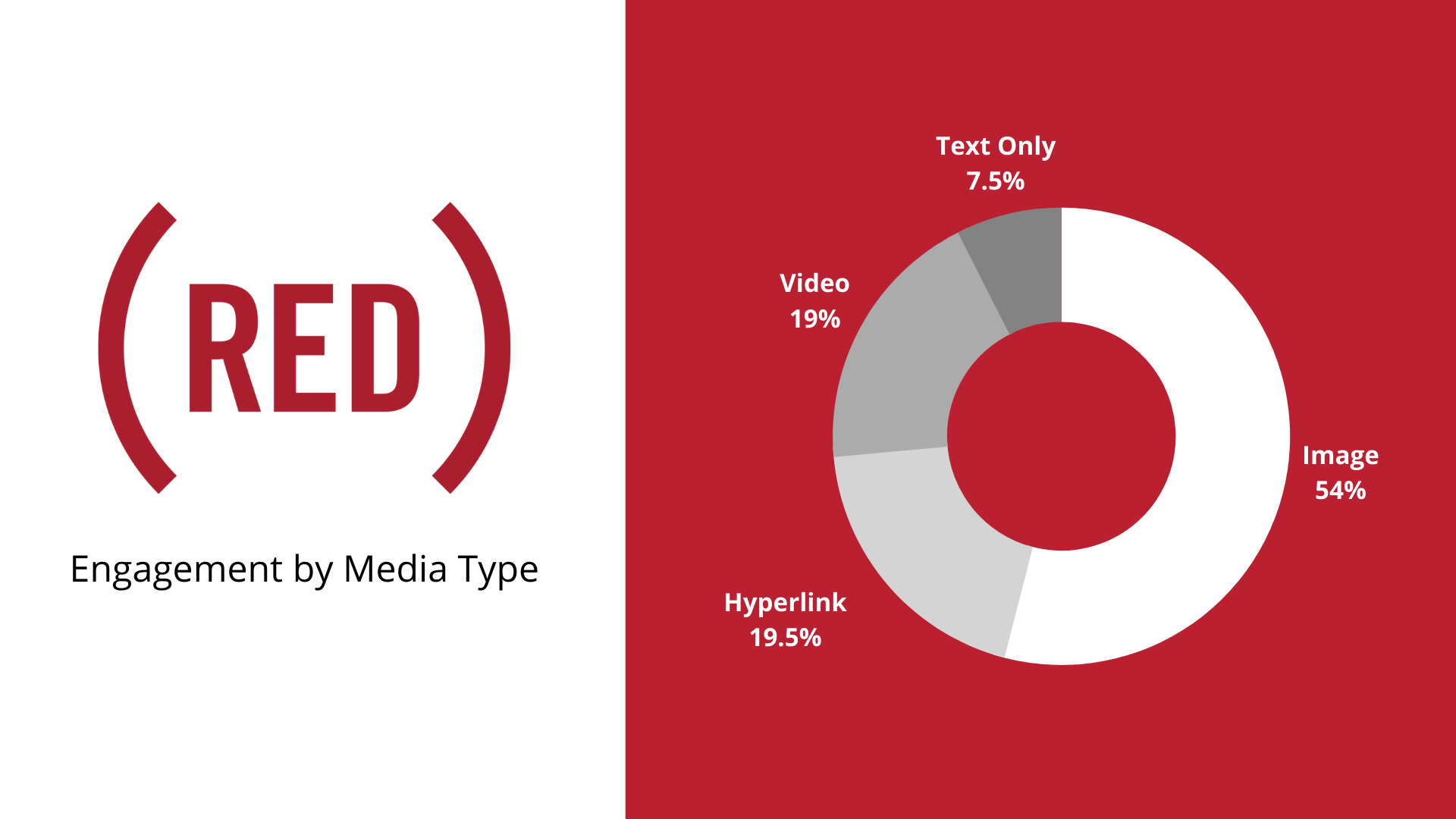 (RED): What content is the Twitter audience engaging with?